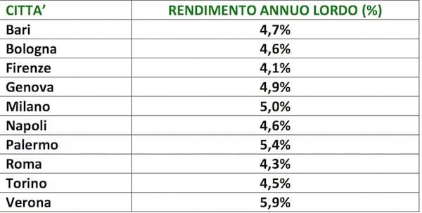 rendimento città italiane-2-2